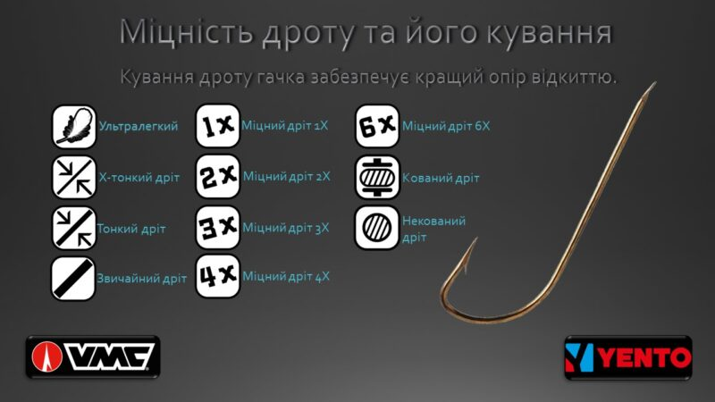 Технологія виробництва гачків французького бренду VMC. Частина п'ята: Міцність дроту та види сталі.